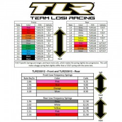 TLR233012 22 - Set de ressorts avant basse frequence, (4 paires) TLR233012 Team Losi Racing RSRC