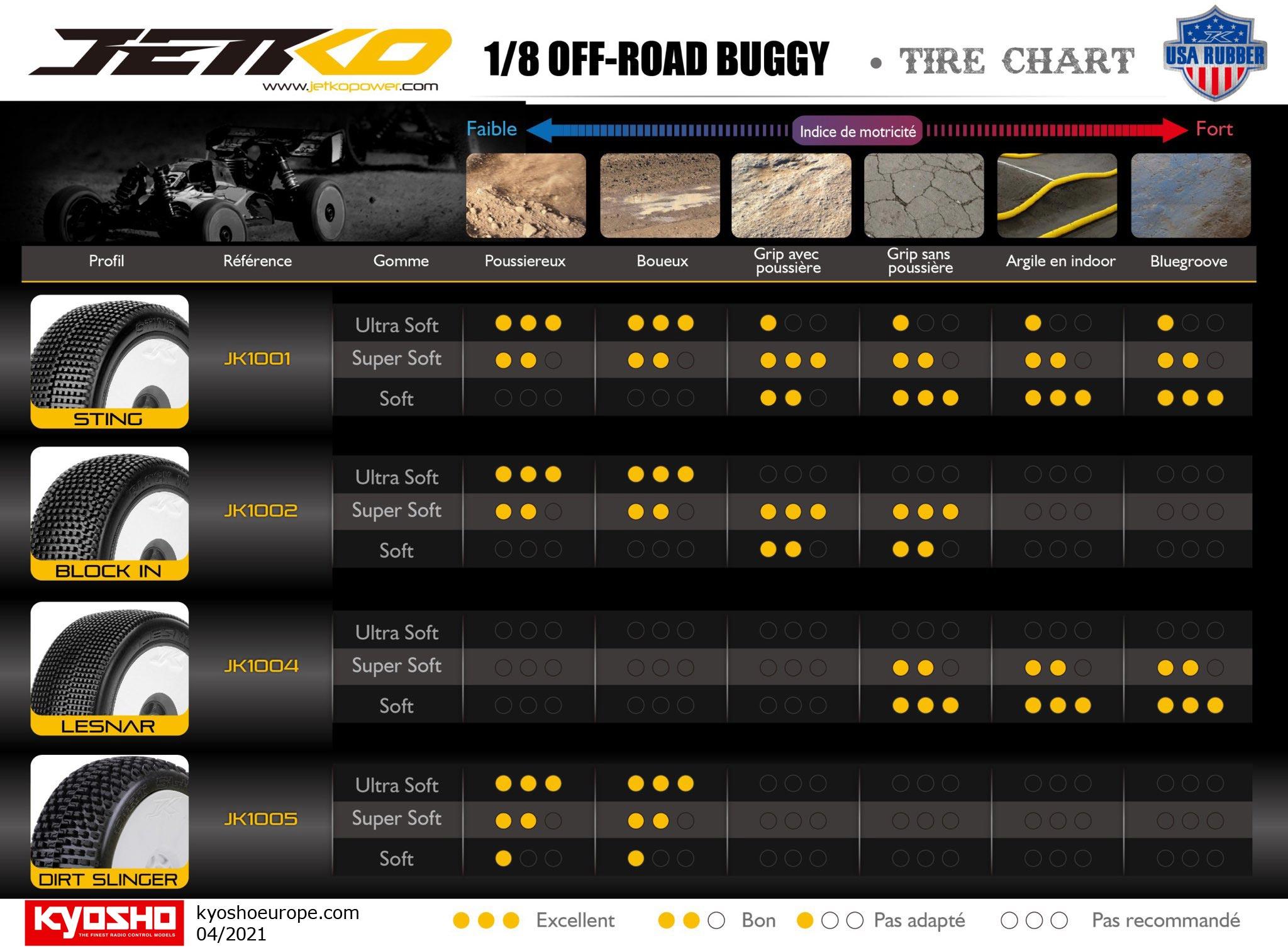 Tableau d'utilisation des pneus Jetko
